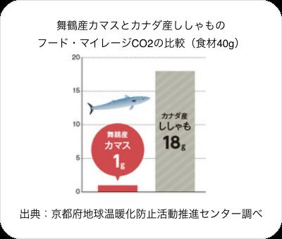 舞鶴産カマスとカナダ産ししゃものフード・マイレージCO2の比較(食材40g)出典:京都府地球温暖化防止活動推進センター調べ