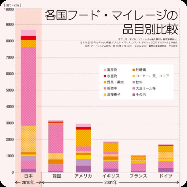 グラフ:各国フード・マイレージの品目別比較。2001年の韓国・アメリカ・イギリス・フランス・ドイツのフード・マイレージが1000〜3000程度であるのに対し、2010年の日本は9000近くにもなっている。なかでも穀物等や油糧種子の割合が多い。