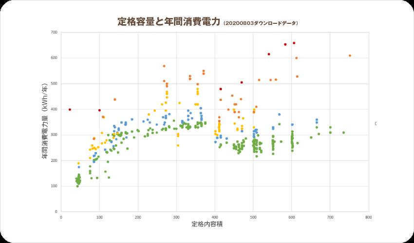 定格容量と年間消費電力量