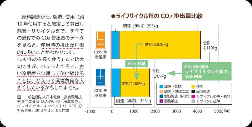 ライフサイクルごとのCO2排出量比較