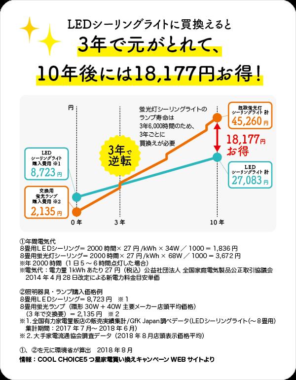 LEDシーリングライトに変えると3年でもとが取れて10年後には18177円お得!