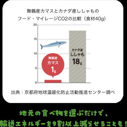 舞鶴産カマスとカナダ産ししゃものフードマイレージCO2比較の図:地元の食べ物を選ぶだけで輸送エネルギーの9割以上を減らすことも!