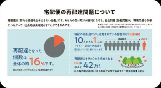 宅配便の再配達問題についての図:再配達となったのは全体の16%です