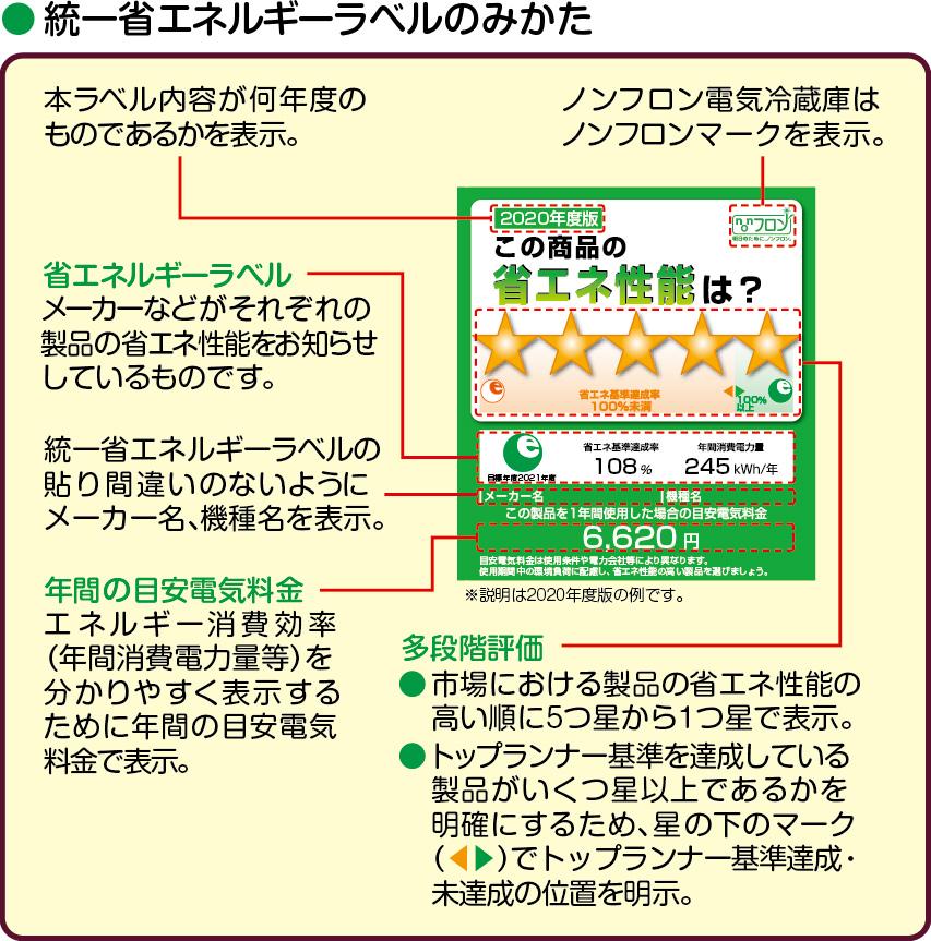 【統一省エネルギーラベルのみかた】1.左上の「XXXX年度版」の表記は本ラベル内容が何年どのものであるか表示。2.ノンフロン電気冷蔵庫は右上にノンフロンマークを表示。3.中央の星印による多段階評価は、市場における製品の省エネ性能の高い順に5〜1つの星で表示。また、トップランナー基準を達成している製品がいくつ星以上であるかを明確にするため、星の下にトップランナー基準達成・未達成の位置を明示。4.星印の下にはメーカーなどがそれぞれの製品の省エネ性能をお知らせするラベルを表示。さらにラベルの貼り間違いがないよう、メーカー名・機種名を表示しています。5.ラベル下部には年間の目安電気料金が表示され、エネルギー消費効率をわかりやすく表現しています